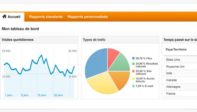 google-analytics-statistiques